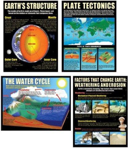 Teaching Poster Set: Earth Science Basics; no. MC-P211