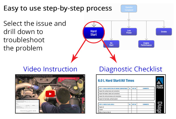 Diagnostic Guide Process