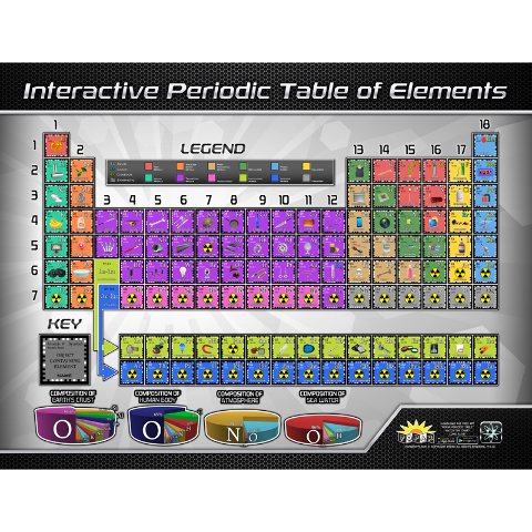 PERIODIC TABLE INTERACT SMART CHRT